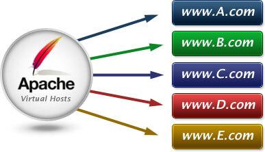 Tạo Virtual Host trên Apache để chạy nhiều web trên 1 server
