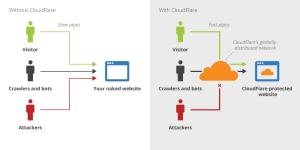 Cloudflare là gì? Có nên sử dụng Cloudflare cho website hay không?