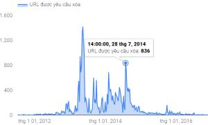 Website dính DMCA ảnh hưởng thế nào trong Google SEO?